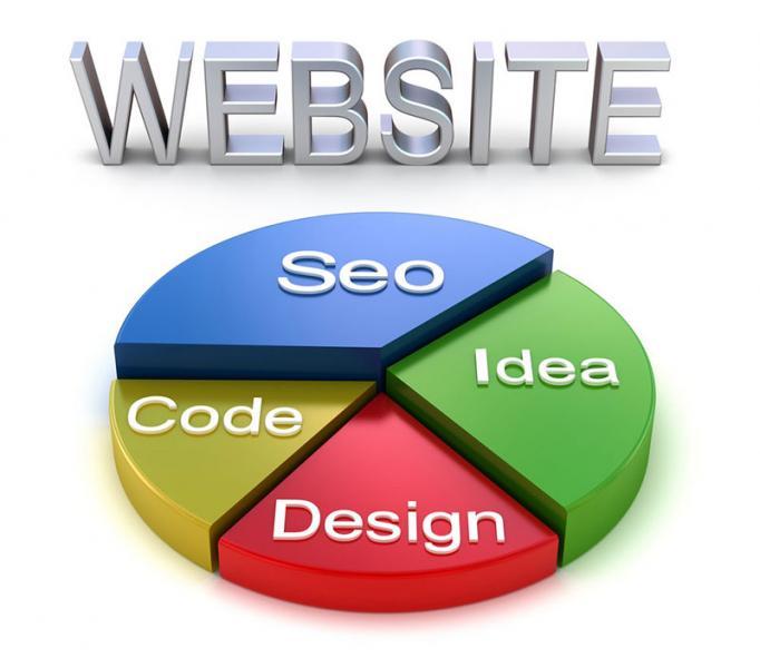TOP 10 tiêu chí đảm bảo sự thành công của Website