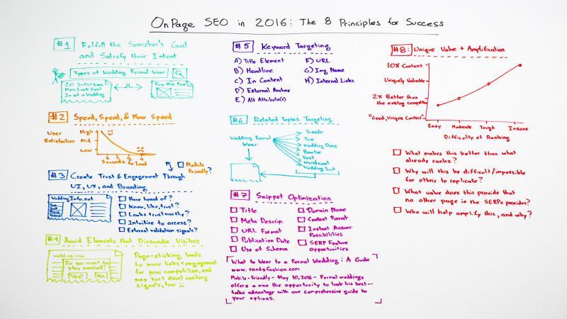 SEO on-page 2016 và 8 Nguyên tắc dẫn bạn đến thành công (phần 1)