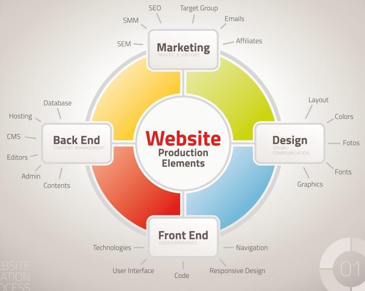8 Tiêu chí đánh giá một công ty thiết kế website uy tín