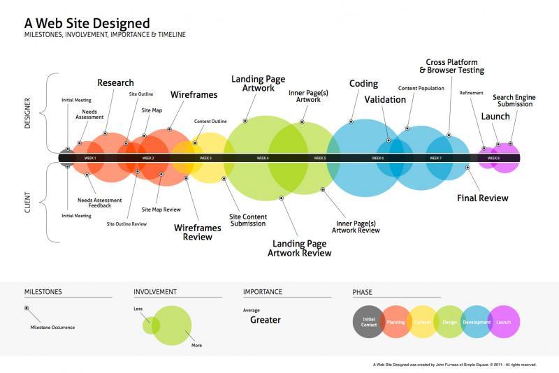 Quy trình thiết kế website chuyên nghiệp theo tiêu chuẩn thế giới