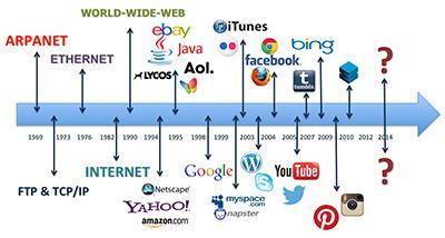 Lược sử của Digital marketing