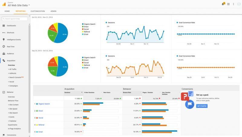 Top 6 API miễn phí nhưng rất cần Thiết giúp Website chất lượng hơn