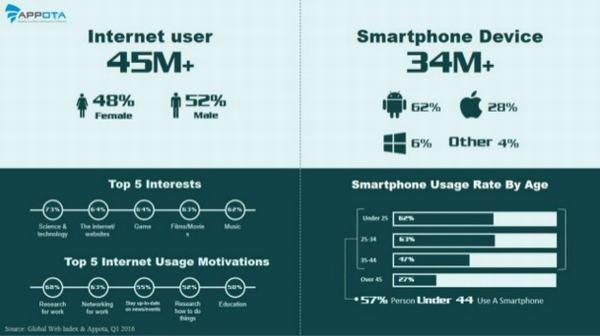 Digital marketing Việt Nam 2016 với góc nhìn từ các thiết bị di động